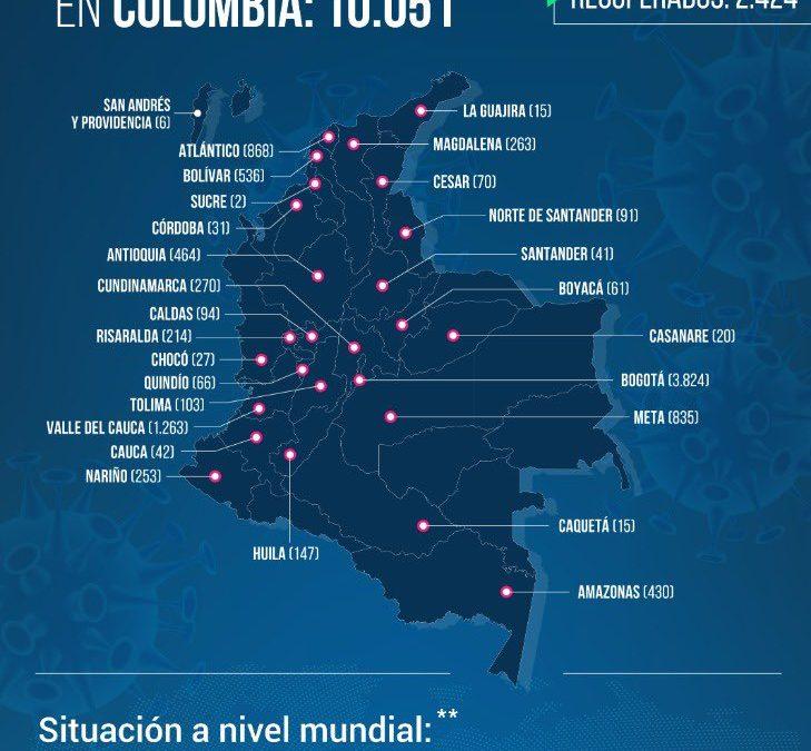 MÁS DE 10 MIL CASOS COVID-19 EN COLOMBIA